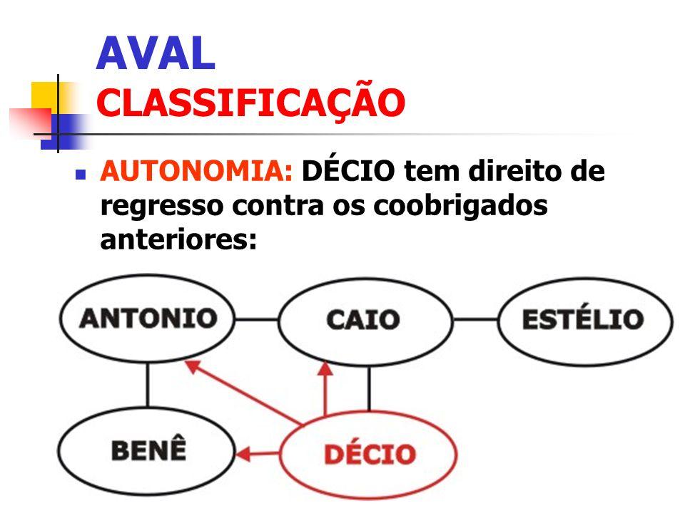 AVAL CLASSIFICAÇÃO AUTONOMIA: DÉCIO tem direito de regresso contra os coobrigados anteriores: Clique para adicionar texto.