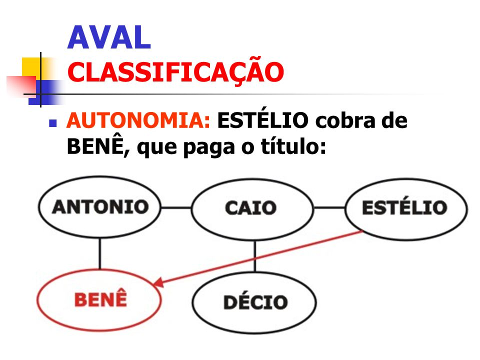 AVAL CLASSIFICAÇÃO AUTONOMIA: ESTÉLIO cobra de BENÊ, que paga o título: Clique para adicionar texto