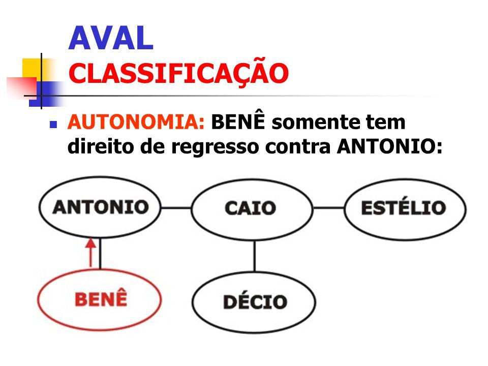 AVAL CLASSIFICAÇÃO AUTONOMIA: BENÊ somente tem direito de regresso contra ANTONIO: Clique para adicionar texto.