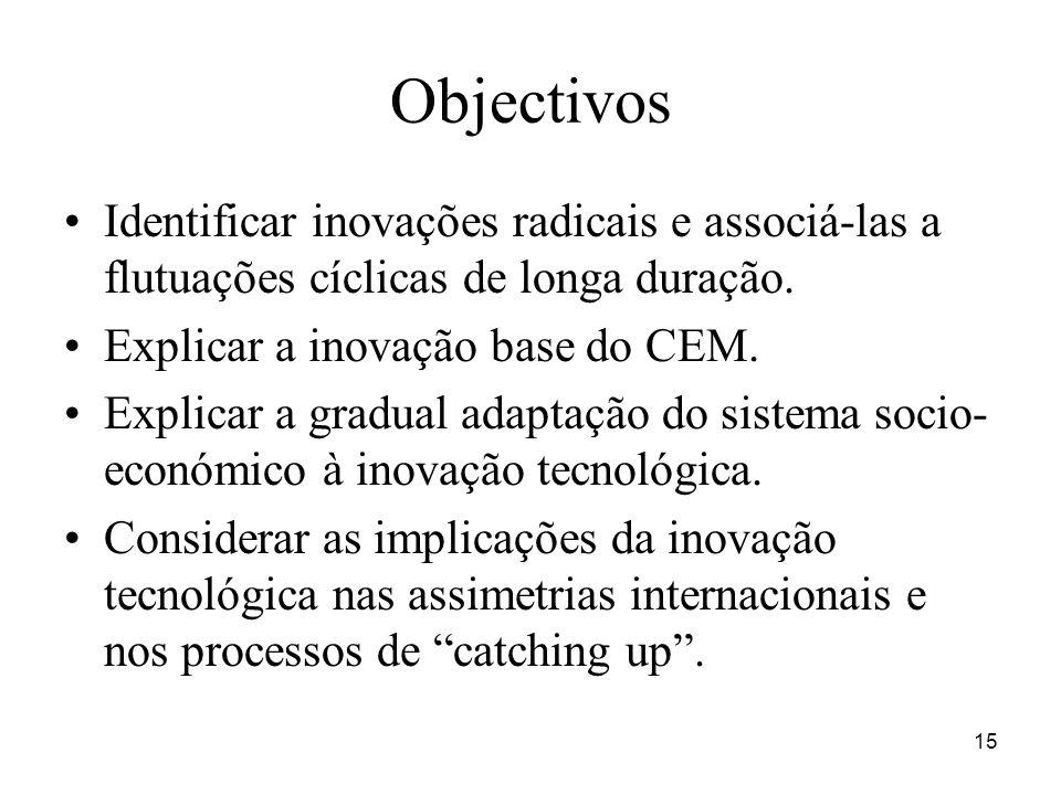 Objectivos Identificar inovações radicais e associá-las a flutuações cíclicas de longa duração. Explicar a inovação base do CEM.