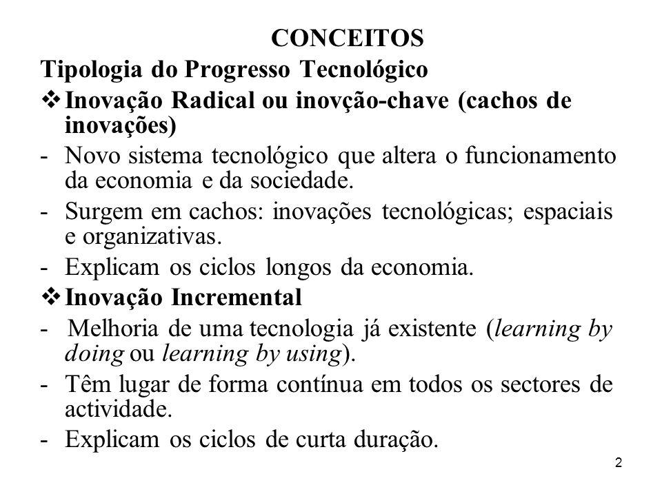 Tipologia do Progresso Tecnológico