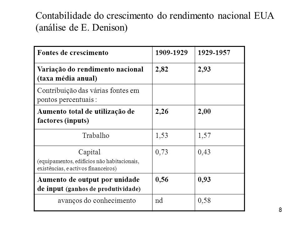 Contabilidade do crescimento do rendimento nacional EUA (análise de E
