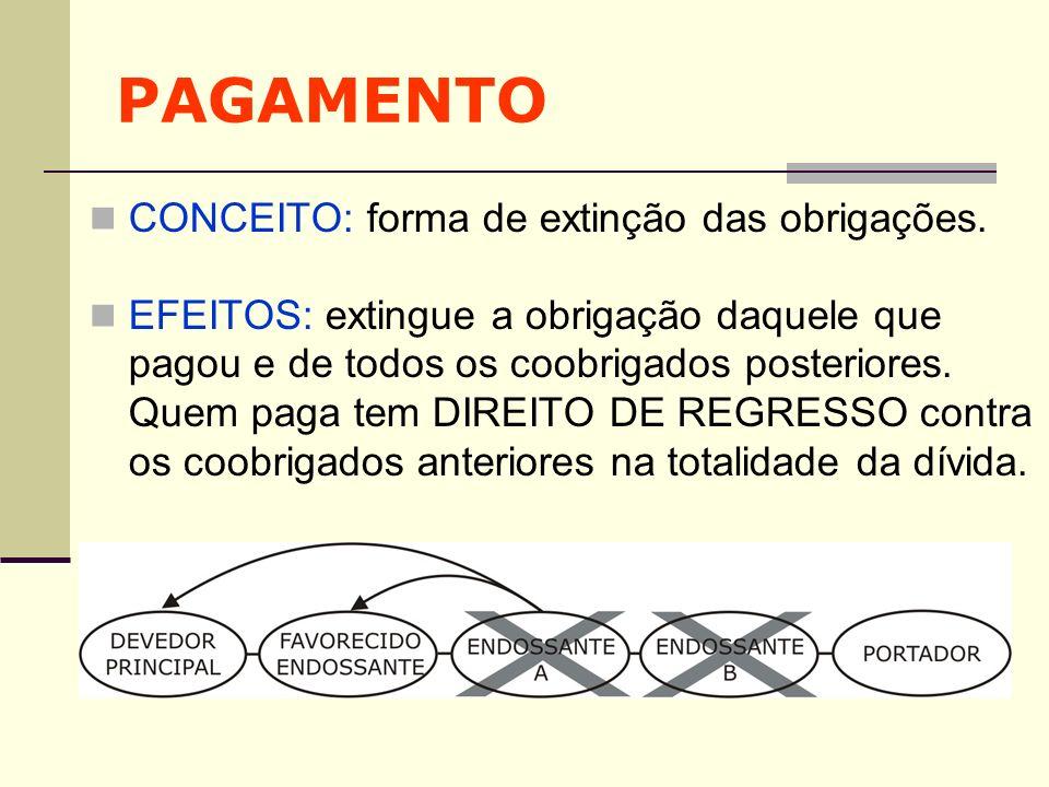 PAGAMENTO CONCEITO: forma de extinção das obrigações.