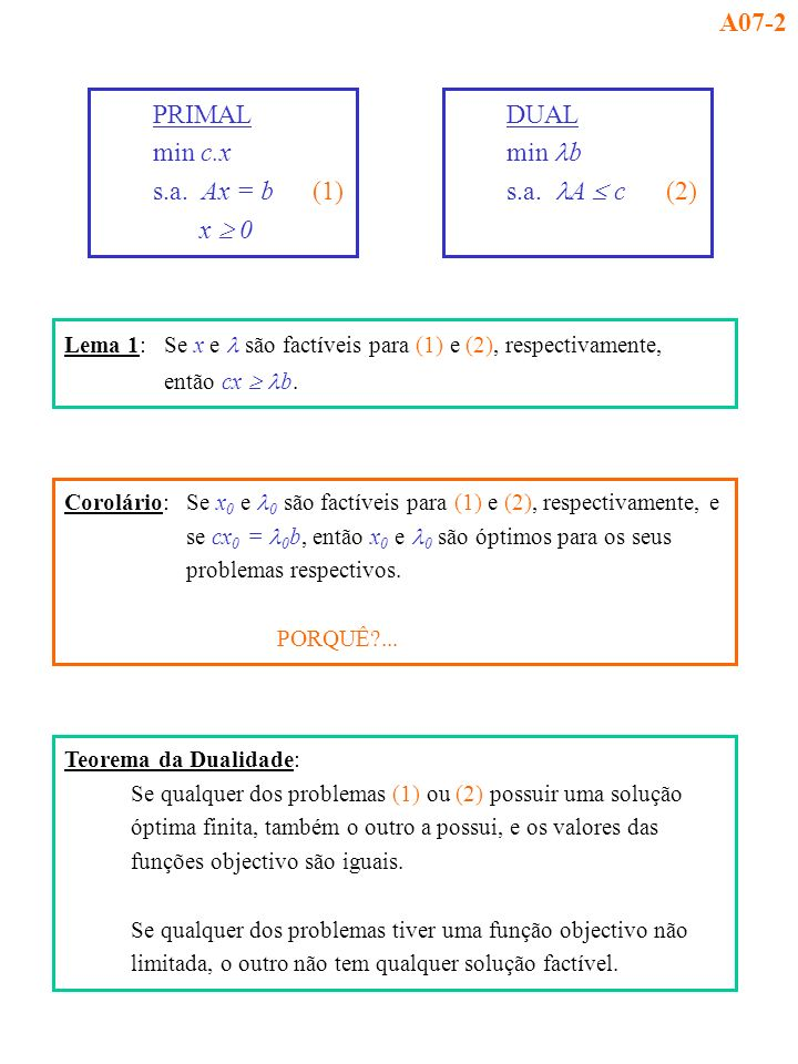 A07-2 PRIMAL min c.x s.a. Ax = b (1) x  0 DUAL min lb s.a. lA  c (2)