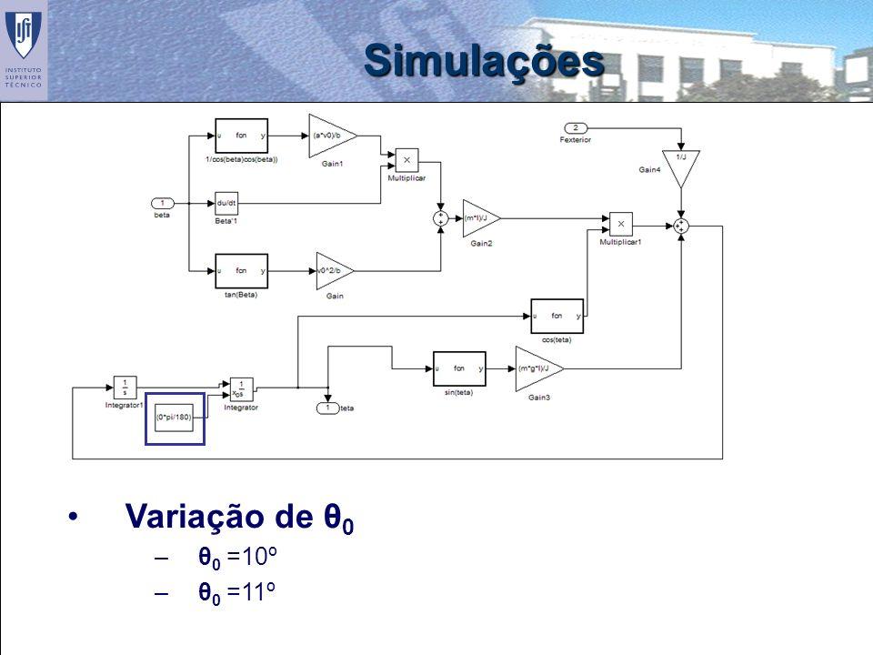 Simulações Variação de θ0 θ0 =10º θ0 =11º