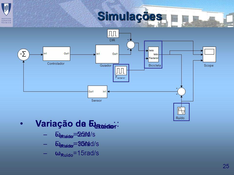 Simulações Variação de ωRuído: Variação da Fexterior: ωRuído=5rad/s