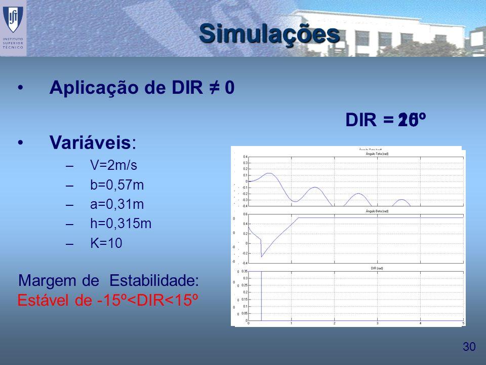 Simulações Aplicação de DIR ≠ 0 DIR = 20º 15º 10º Variáveis: