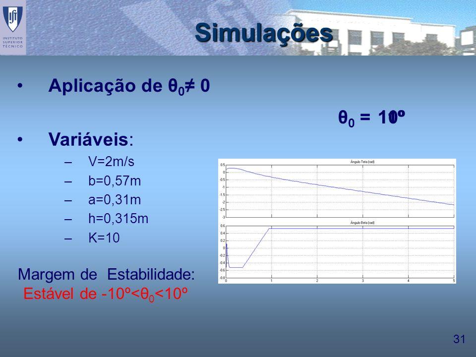 Simulações Aplicação de θ0≠ 0 θ0 = 10º 11º Variáveis: