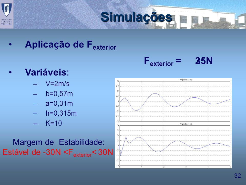 Simulações Aplicação de Fexterior Fexterior = 25N 35N Variáveis: