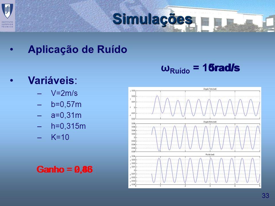 Simulações Aplicação de Ruído ωRuído = 15rad/s 10rad/s 5rad/s
