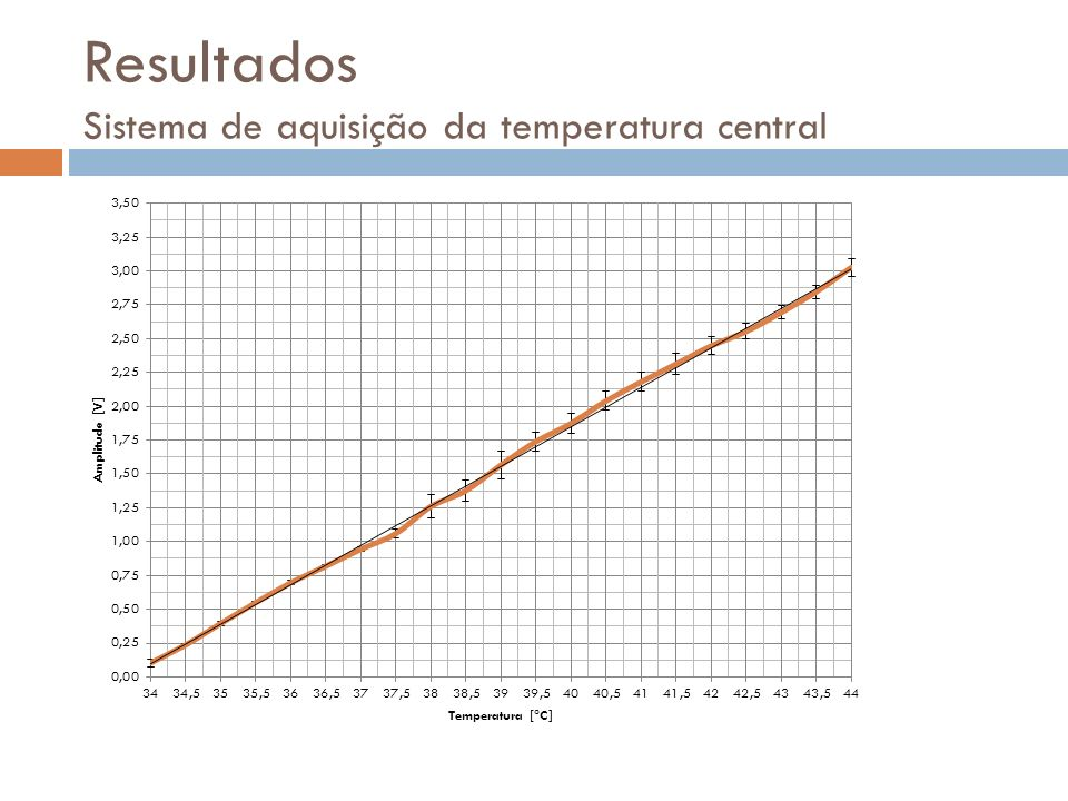 Resultados Sistema de aquisição da temperatura central