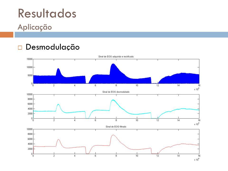 Resultados Aplicação Desmodulação