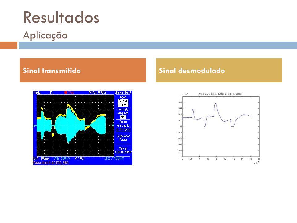 Resultados Aplicação Sinal transmitido Sinal desmodulado