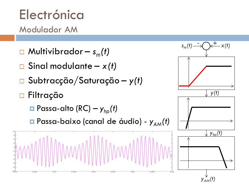 Electrónica Modulador AM