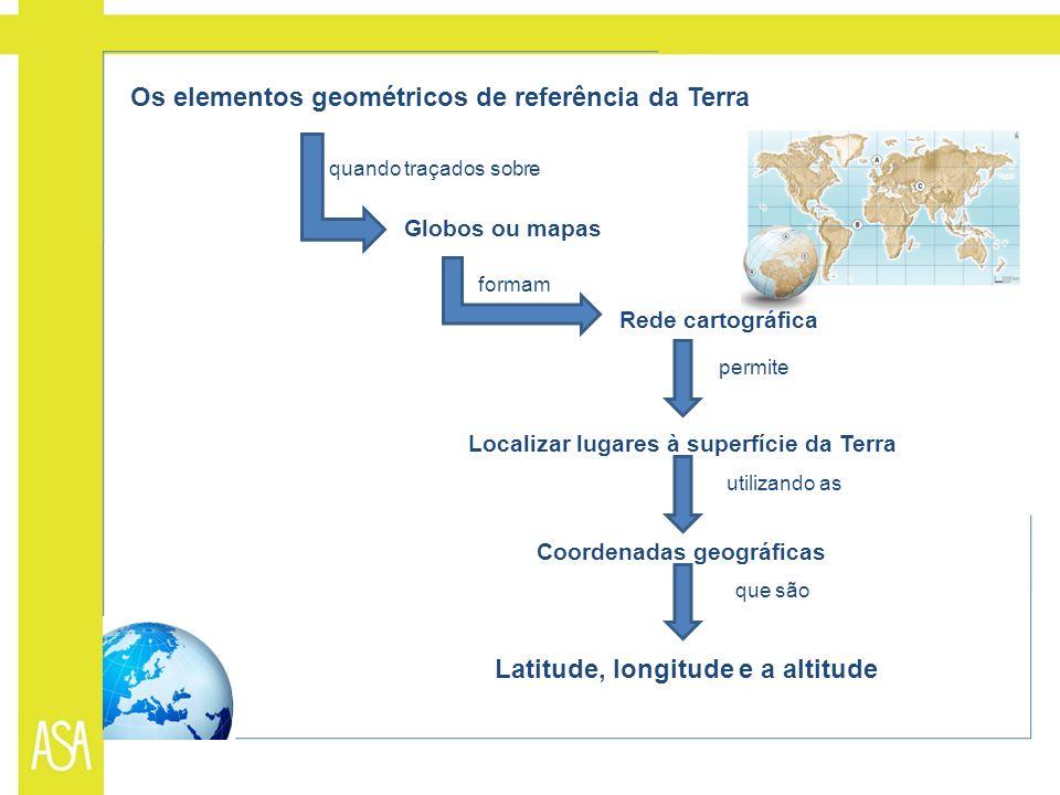 Latitude, longitude e a altitude