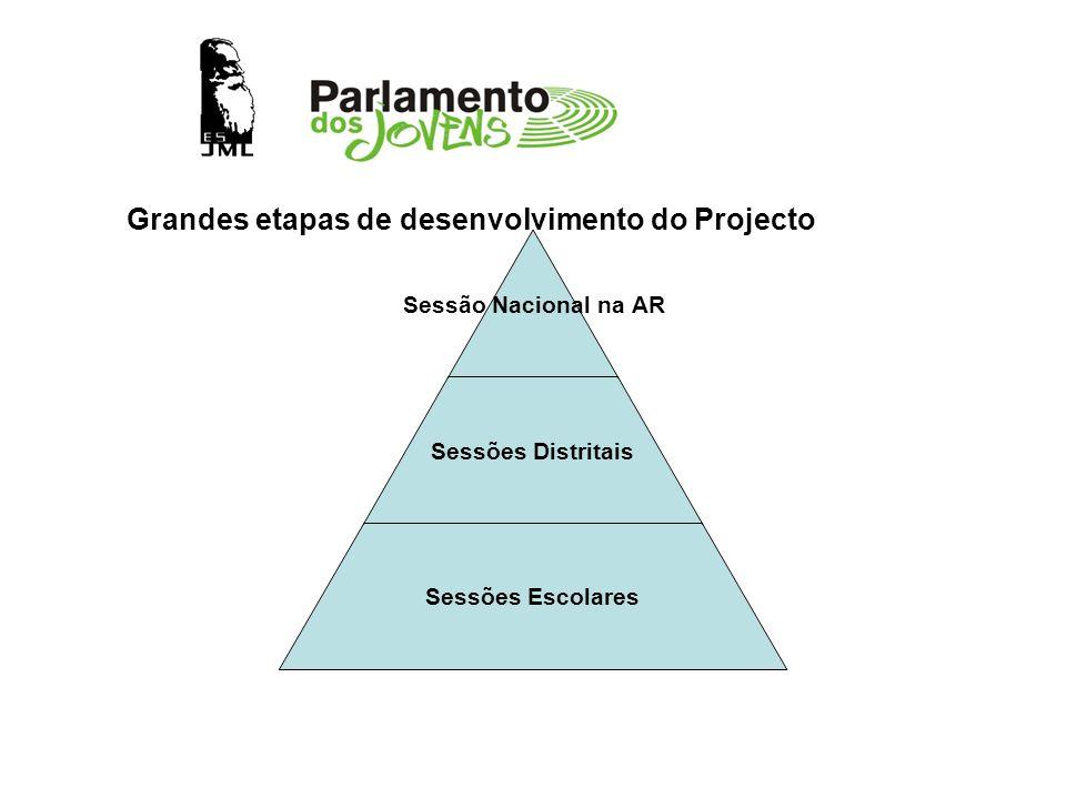 Grandes etapas de desenvolvimento do Projecto
