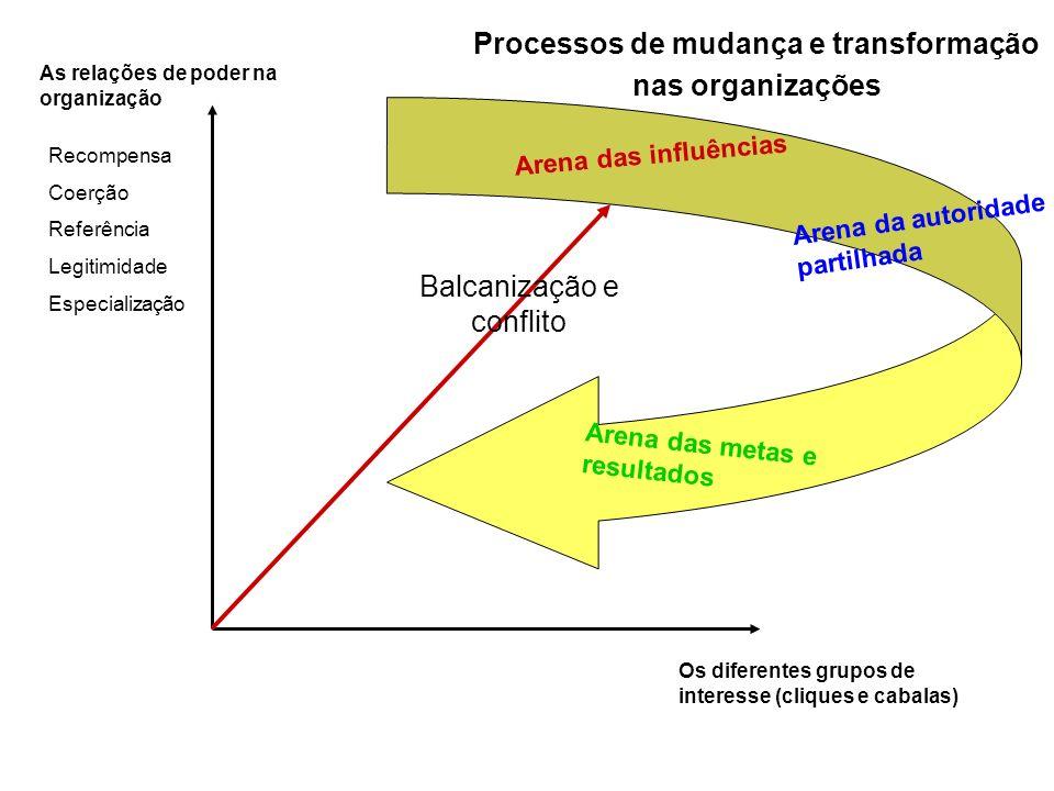 Processos de mudança e transformação
