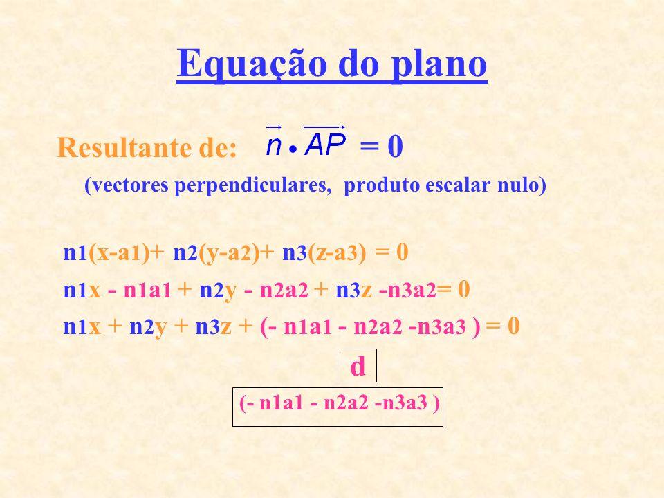 Equação do plano Resultante de: = 0 n1(x-a1)+ n2(y-a2)+ n3(z-a3) = 0
