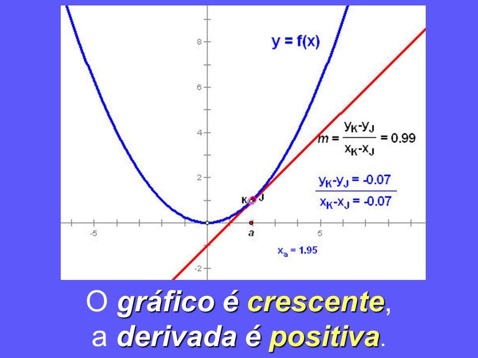 O gráfico é crescente, a derivada é positiva.