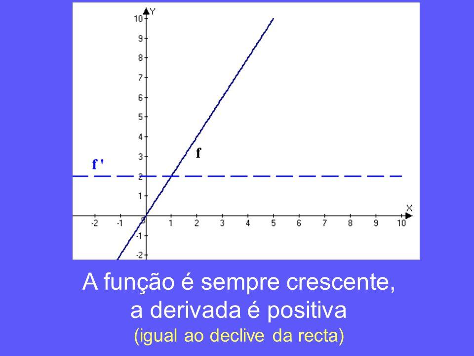 A função é sempre crescente, a derivada é positiva