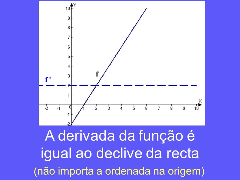 A derivada da função é igual ao declive da recta