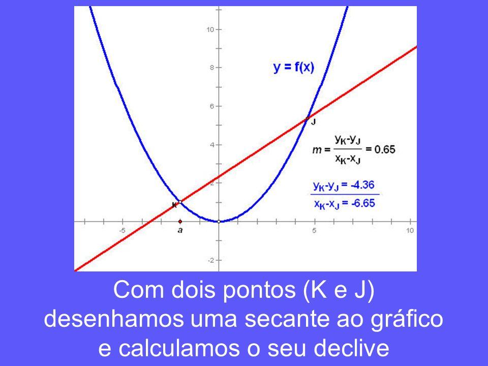 desenhamos uma secante ao gráfico e calculamos o seu declive
