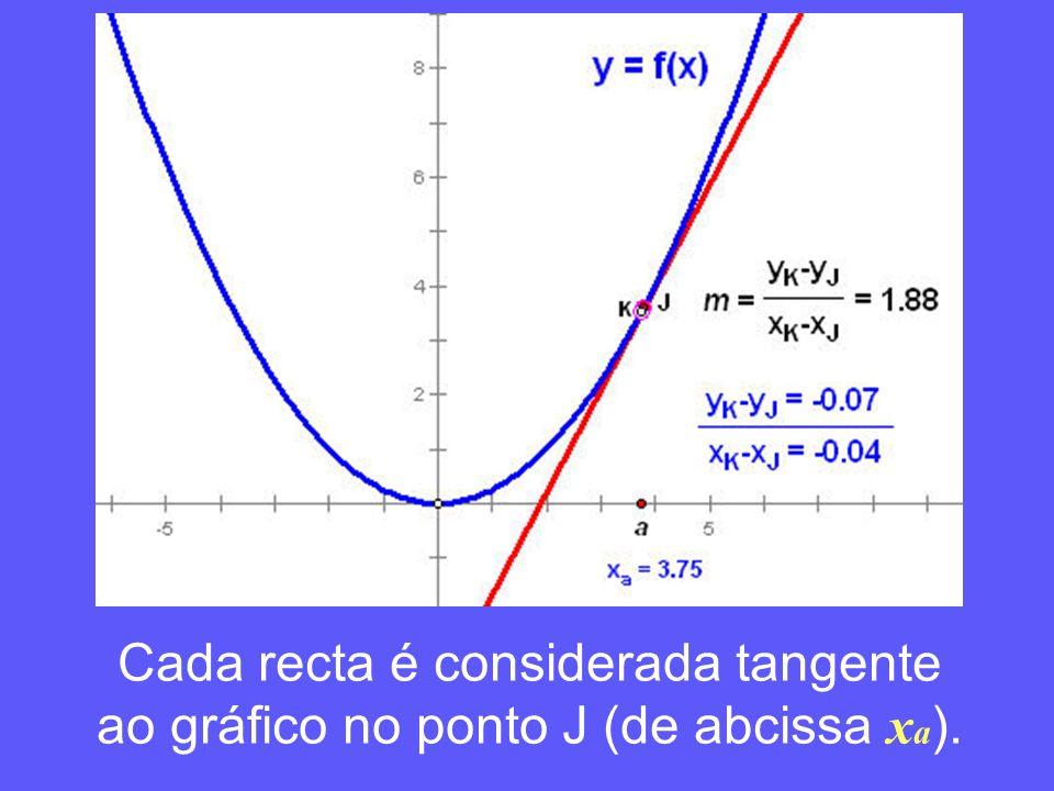 Cada recta é considerada tangente ao gráfico no ponto J (de abcissa xa).