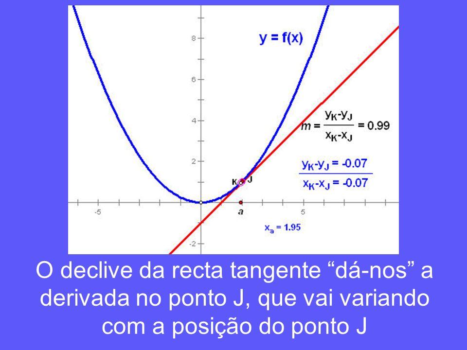 O declive da recta tangente dá-nos a derivada no ponto J, que vai variando com a posição do ponto J