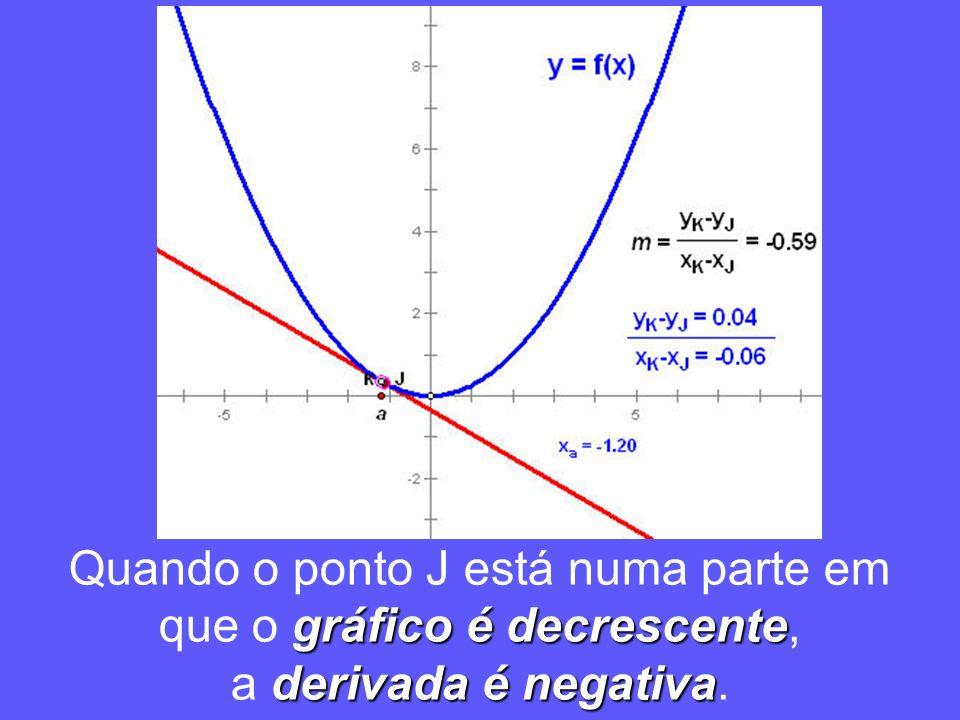 Quando o ponto J está numa parte em que o gráfico é decrescente,