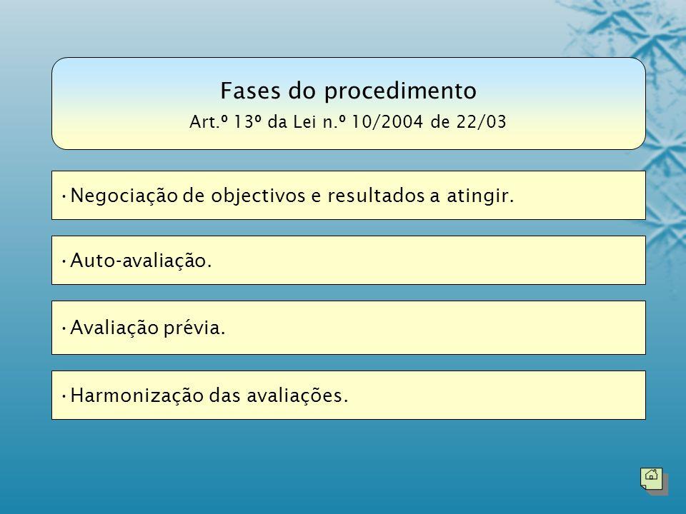 Fases do procedimento Negociação de objectivos e resultados a atingir.