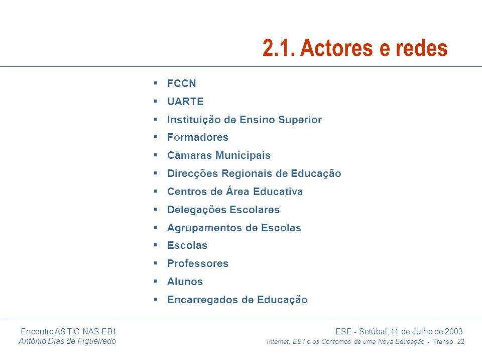 2.1. Actores e redes FCCN UARTE Instituição de Ensino Superior