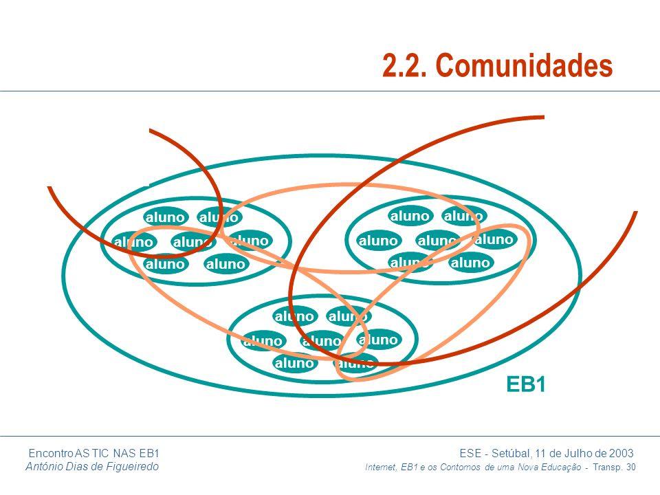 2.2. Comunidades EB1 aluno aluno aluno aluno aluno aluno aluno aluno