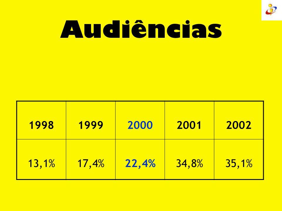 Audiências 1998 1999 2000 2001 2002 13,1% 17,4% 22,4% 34,8% 35,1%