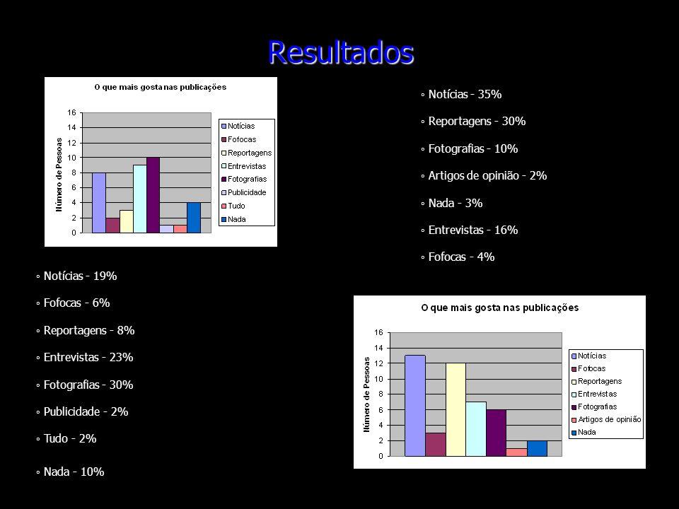 Resultados ◦ Notícias - 35% ◦ Reportagens - 30% ◦ Fotografias - 10%