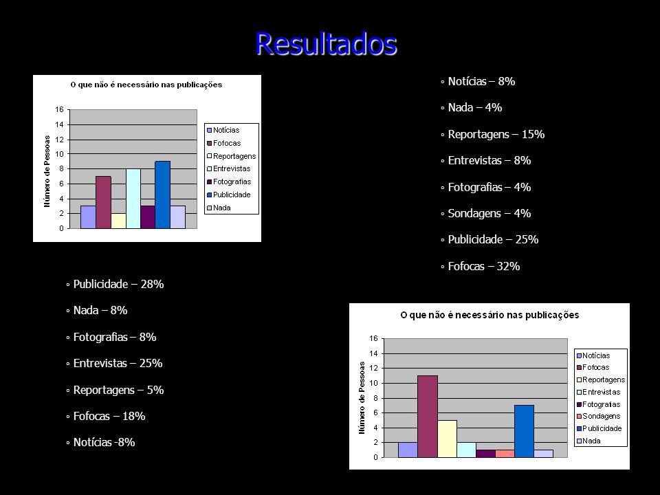 Resultados ◦ Notícias – 8% ◦ Nada – 4% ◦ Reportagens – 15%