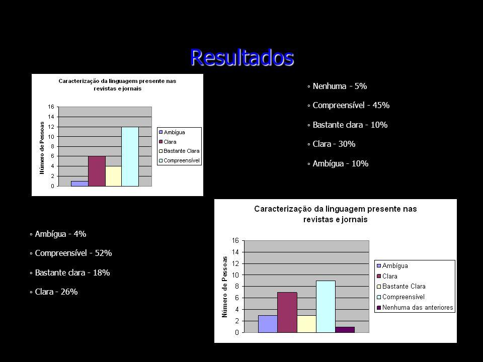 Resultados ◦ Nenhuma - 5% ◦ Compreensível - 45% ◦ Bastante clara - 10%