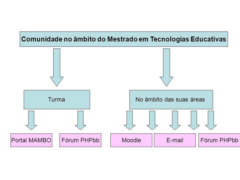 Comunidade no âmbito do Mestrado em Tecnologias Educativas