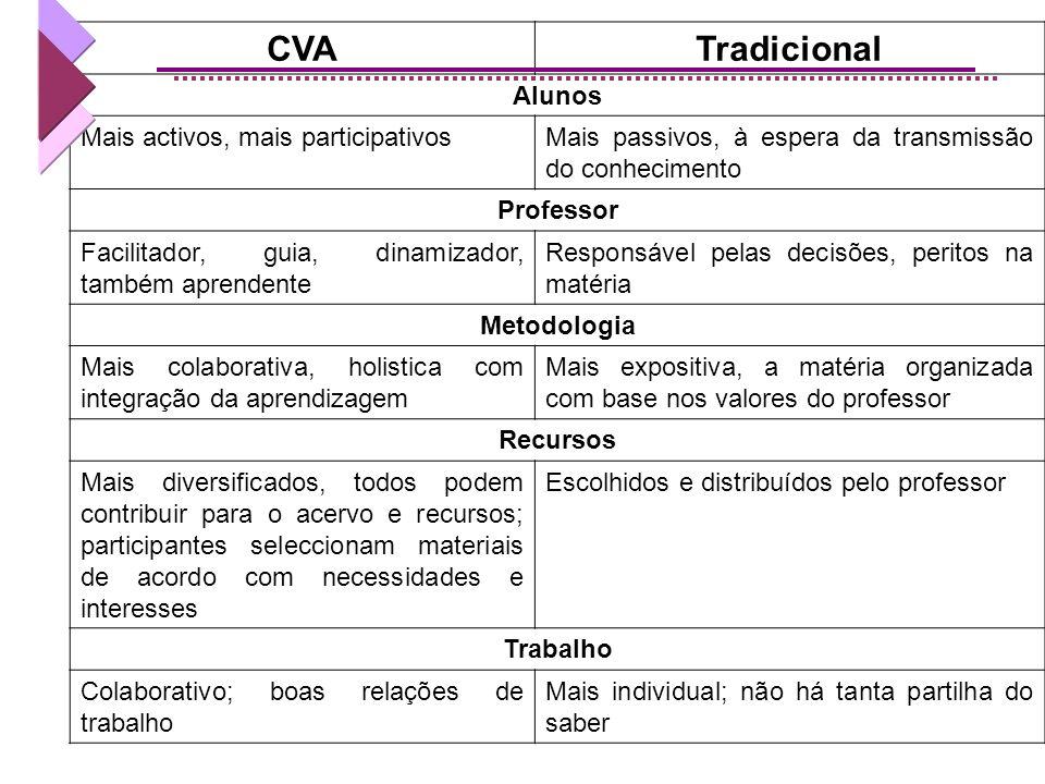 CVA Tradicional Alunos Mais activos, mais participativos