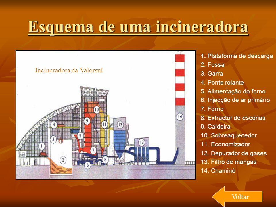 Esquema de uma incineradora