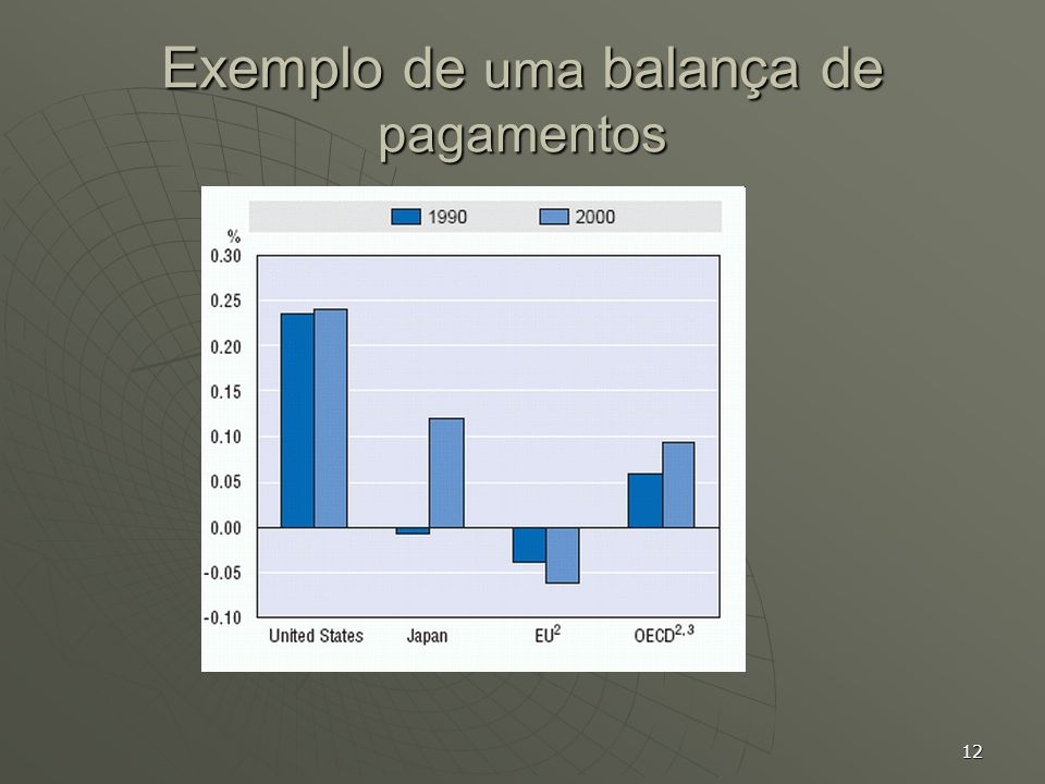 Exemplo de uma balança de pagamentos
