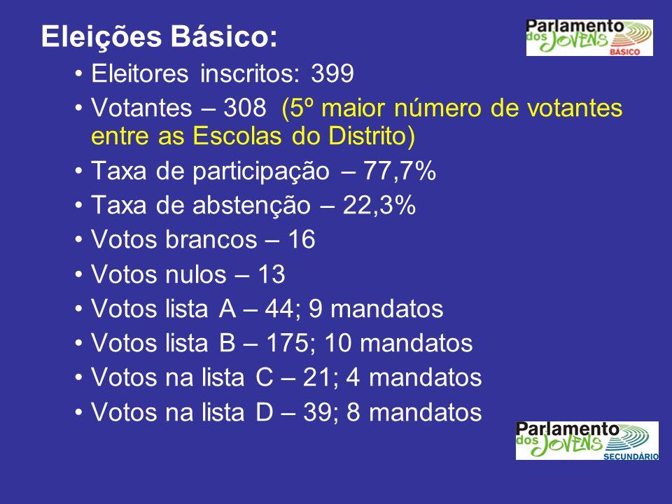 Eleições Básico: Eleitores inscritos: 399