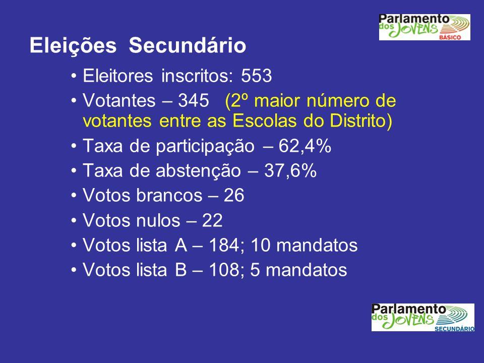 Eleições Secundário Eleitores inscritos: 553