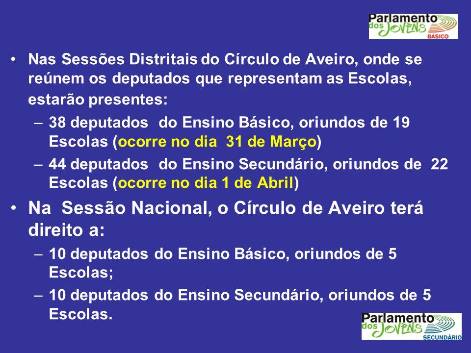 Na Sessão Nacional, o Círculo de Aveiro terá direito a: