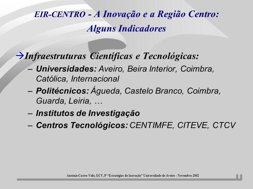 EIR-CENTRO - A Inovação e a Região Centro: Alguns Indicadores