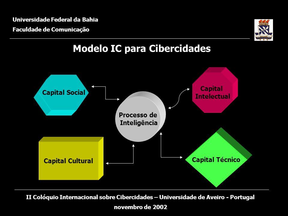 Modelo IC para Cibercidades