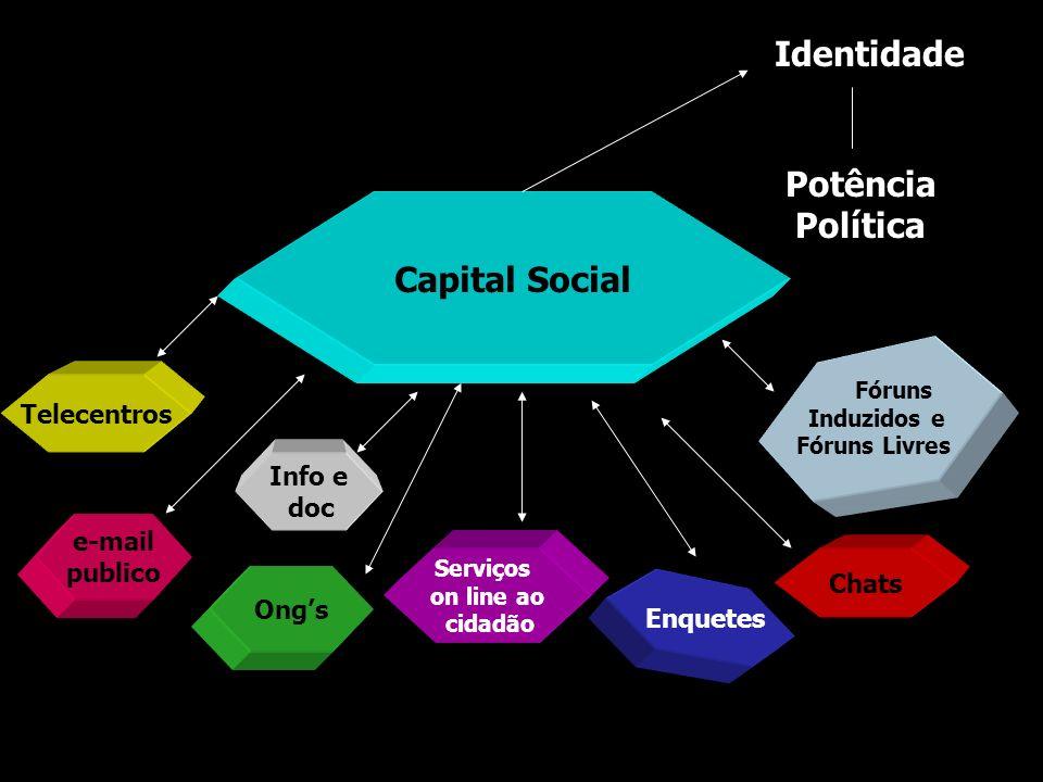 Identidade Potência Política Capital Social