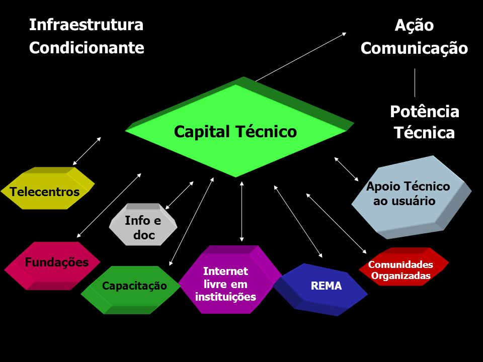Ação Comunicação Capital Técnico Potência Técnica