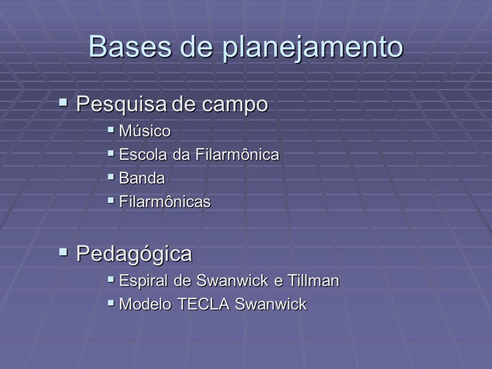 Bases de planejamento Pesquisa de campo Pedagógica Músico