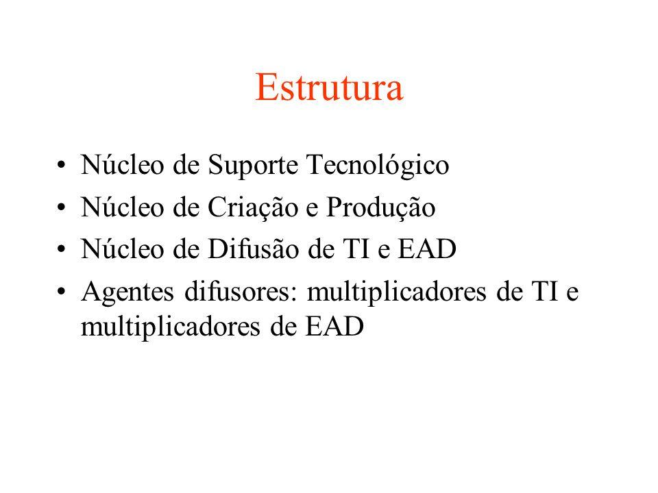 Estrutura Núcleo de Suporte Tecnológico Núcleo de Criação e Produção