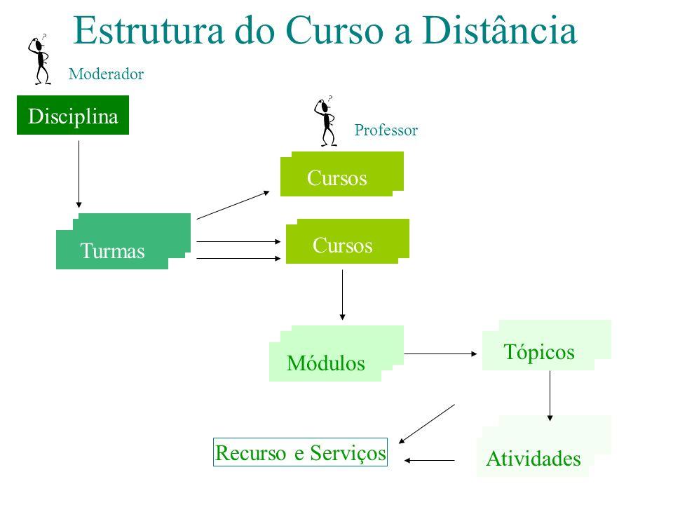 Estrutura do Curso a Distância